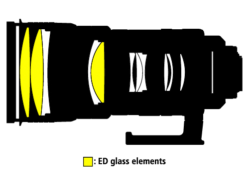 <b>レンズ構成図</b>