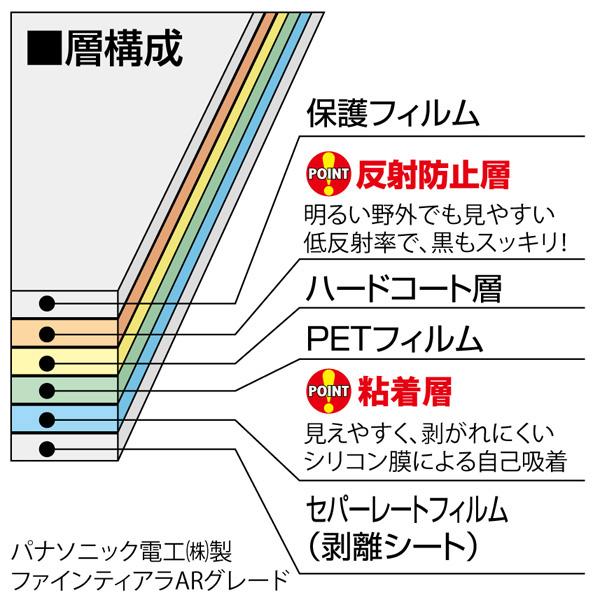<b>ガードフィルムの層構成</b>