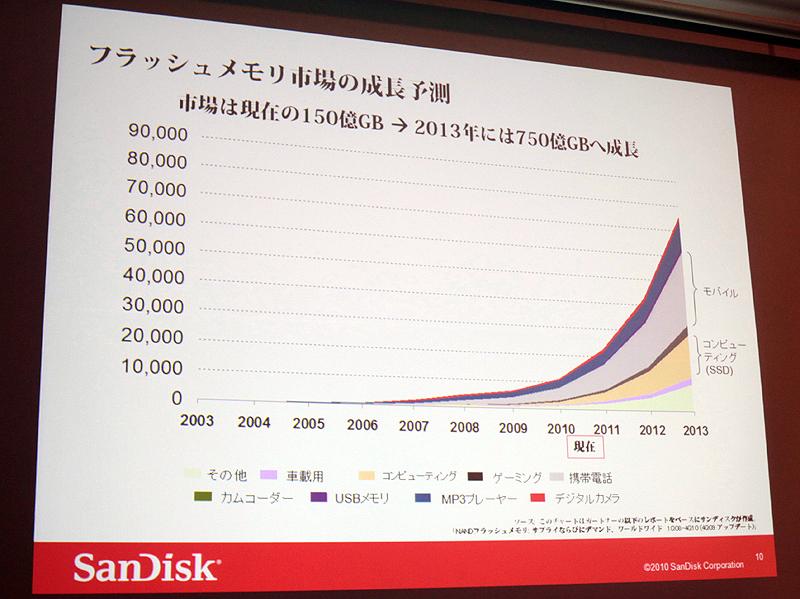 <b>フラッシュメモリ市場の成長予測。今後3年で5倍になるとする</b>