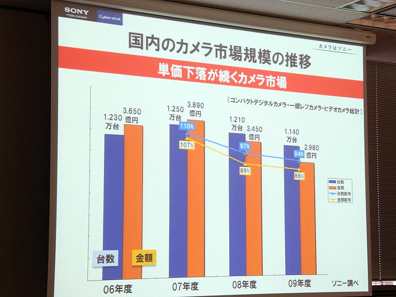 <b>国内カメラ市場は2007年をピークに台数、単価とも下落傾向にある</b>