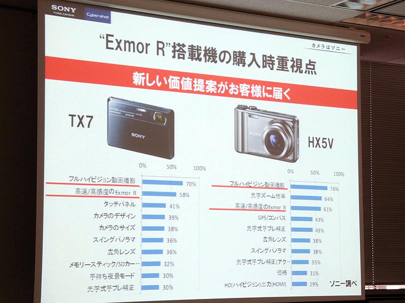 <b>既存ユーザーは、フルHD動画とExmor Rを評価しているという</b>