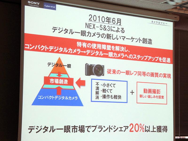 <b>NEXは、レンズ交換式カメラ市場では2割のシェアを獲った。現在は25%に届くところだという</b>