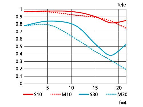 <b>MTF曲線(望遠端)</b>