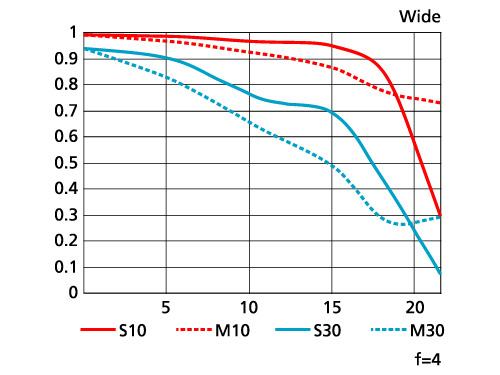 <b>MTF曲線(広角端)</b>