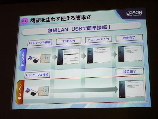 <b>使用中のパソコンとUSBでつなぐだけで、無線LANを設定できる機能がついた</b>