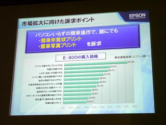 <b>キーボード付きコンパクトプリンターは、E-800のテレビ広告で市場認知が一気に進んだという</b>