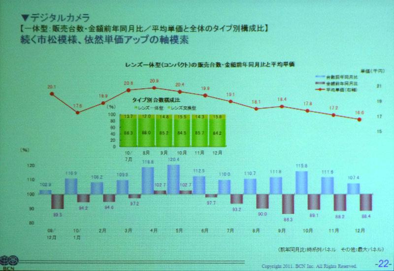 <b>コンパクトデジカメの台数/金額推移。台数は増えているが、単価が下がっているため売上が対前年割れになる</b>