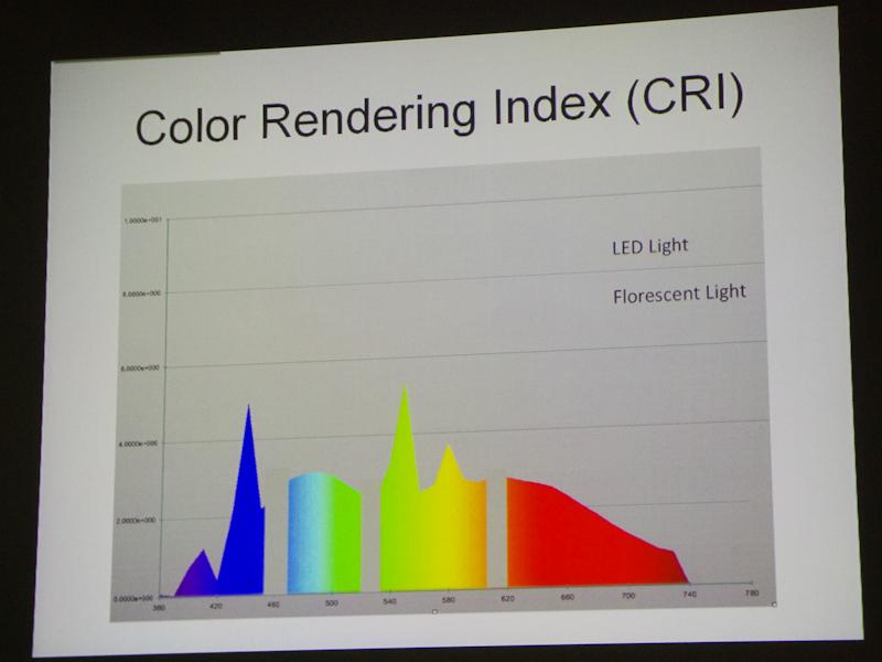 <b>演色評価数のグラフ。LED・蛍光灯照明(右)はところどころに抜けが見られる</b>
