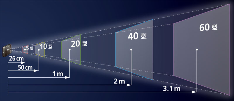 <b>内蔵プロジェクターの投影距離と投影サイズ</b>