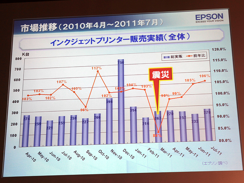 <b>東日本大震災で落ち込んでいた販売台数は、6月から前年比プラスに転じた</b>