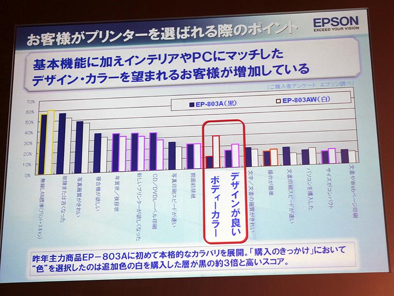 <b>2010年モデルで白いボディを選んだユーザーは、デザインやカラーを購入の動機としている割合が高い</b>