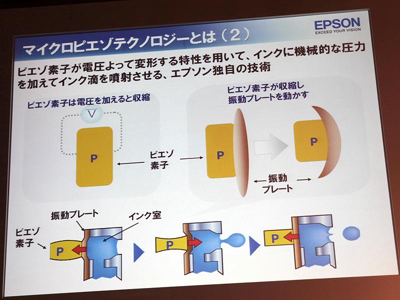 <b>ピエゾ素子でインクを突出する原理</b>