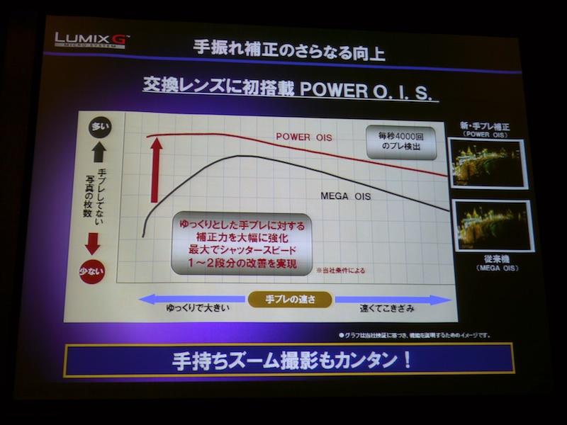 <b>手ブレ補正機構は「POWER O.I.S.」になった。より補正力が増したという</b>