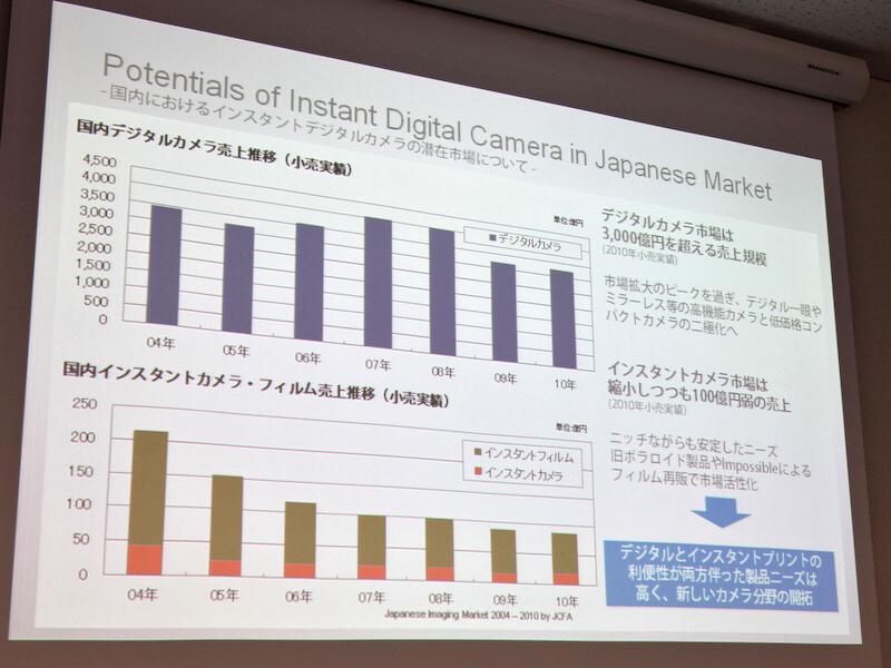 <b>インスタントカメラやフィルム市場は縮小傾向なものの、100億円近い市場があるという</b>