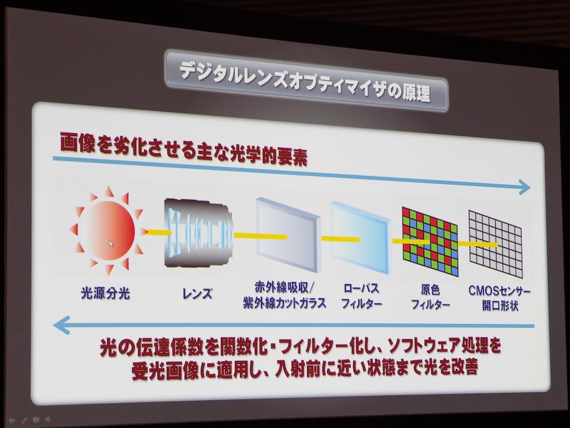 <b>DLOは画像を劣化させる光学的な要素を画像処理で補償するDigital Photo Professionalの機能</b>