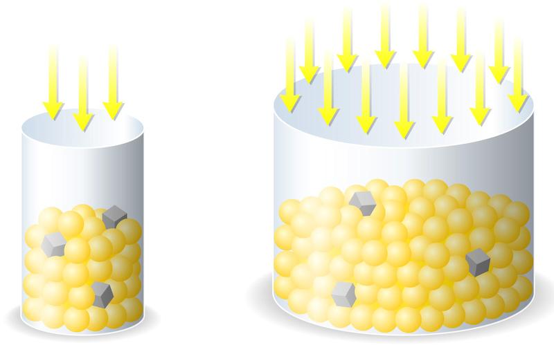 <b>1画素あたりの受光面積は従来比約4.5倍になり、S/N比が向上した(図中の丸は信号、四角はノイズ)</b>