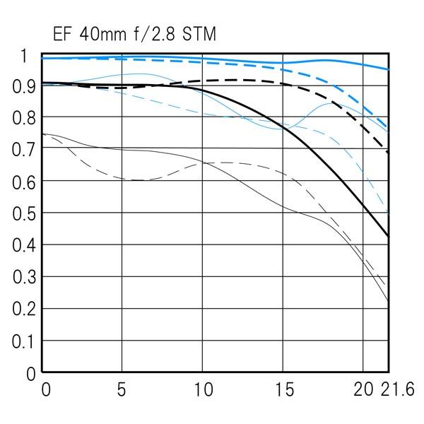 <b>MTF曲線</b>