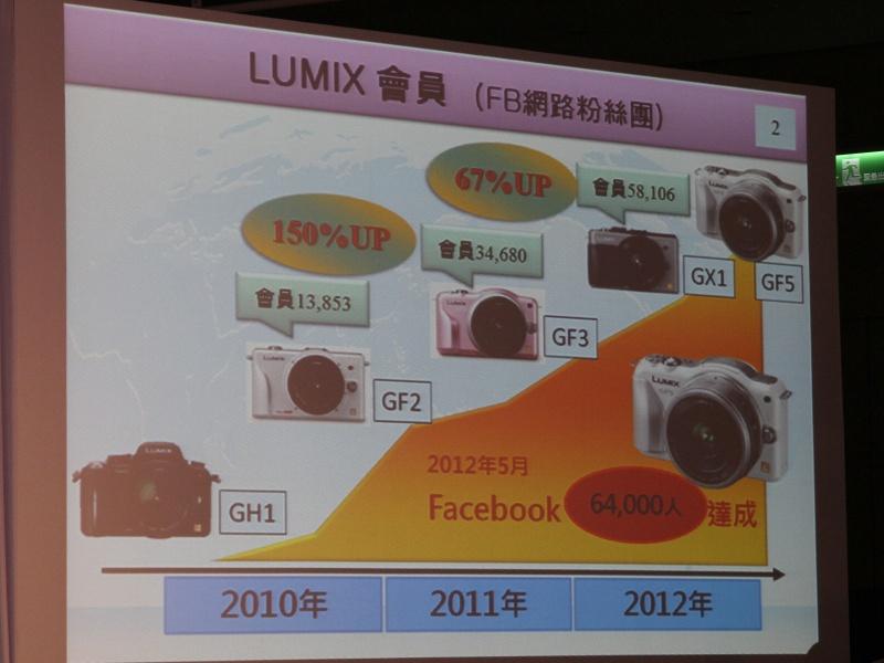 "<b>Facebookページ<a href=""https://www.facebook.com/LUMIX.Taiwan""><u>LUMIX Taiwan</u></a>の参加人数推移</b>"