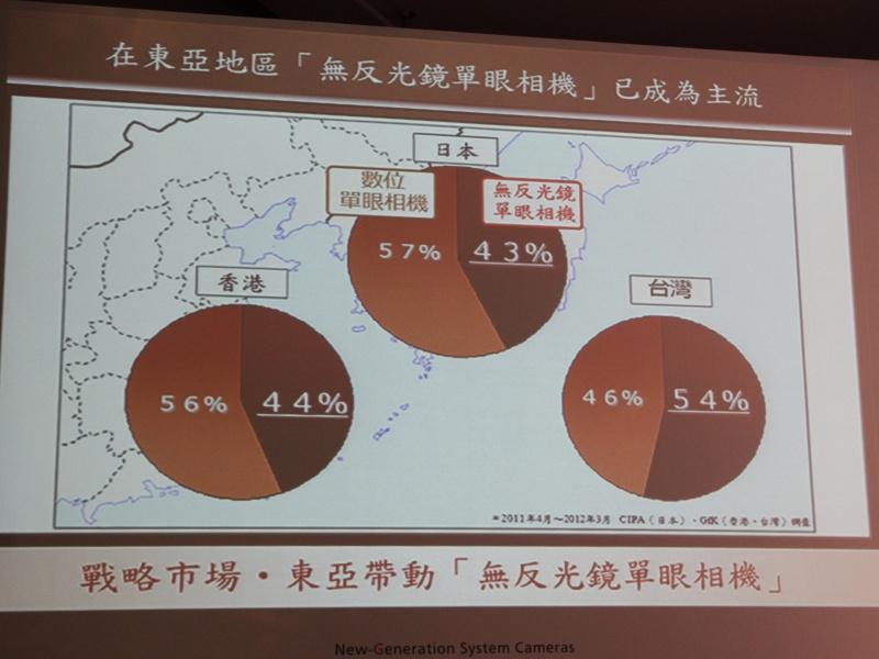 <b>東アジア各国における一眼レフカメラとノンレフレックス(ミラーレス)カメラの構成比率</b>