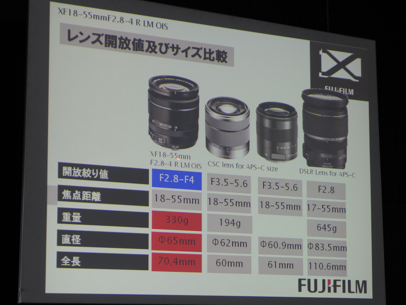 <b>比較的明るいF値ながら、他社製品と比べてサイズや重量を抑えたとしている</b>