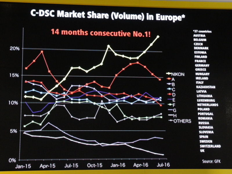 <b>ヨーロッパのコンパクトデジタルカメラ市場は、ニコンが14カ月連続のシェアNo.1</b>