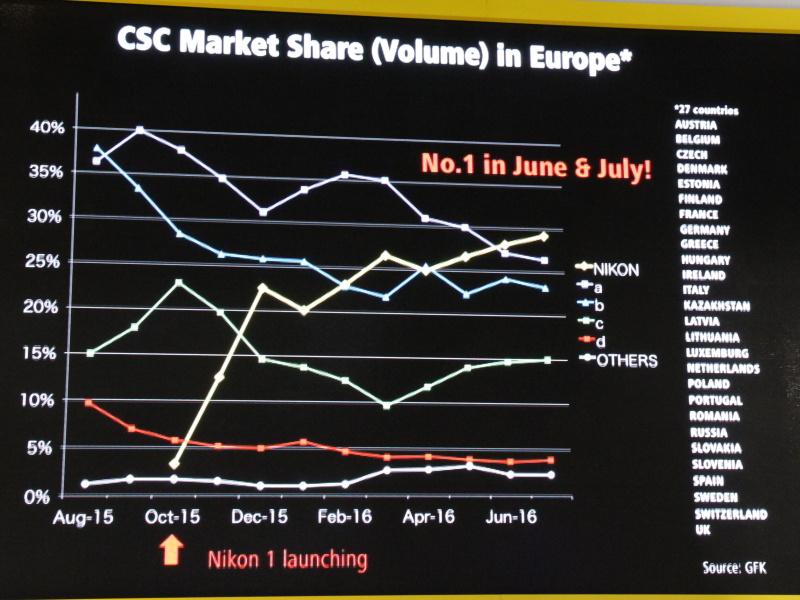 <b>6月にはCSC(コンパクトシステムカメラ)市場でNikon 1がヨーロッパシェア1位に</b>