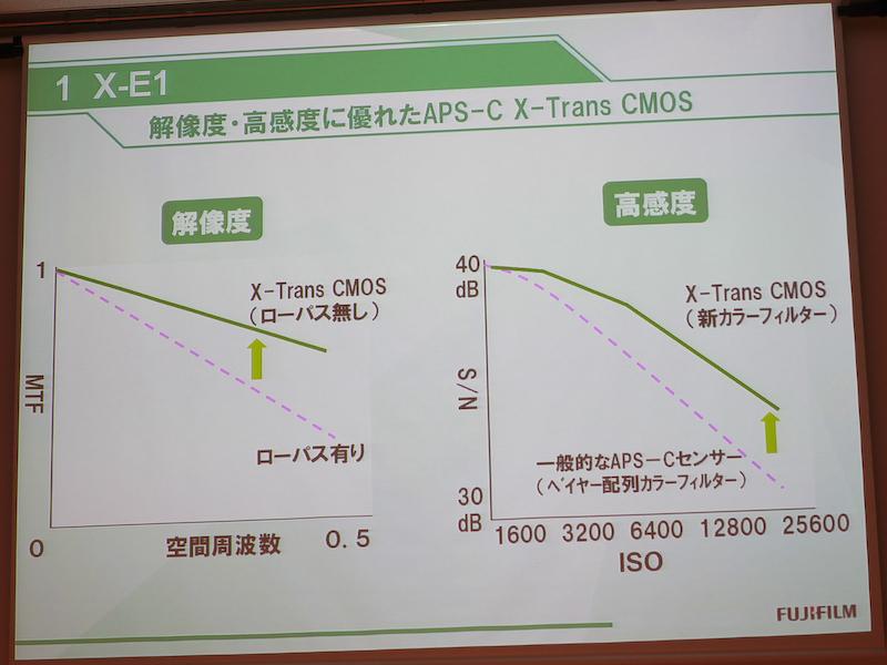 <b>ローパスフィルターレスおよび、新カラーフィルター配列により解像度と高感度画質に優れるとしている</b>