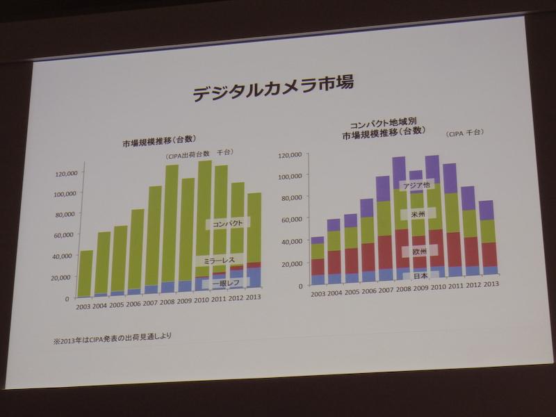 コンパクトデジタルカメラの販売台数は世界的に減少傾向にある。