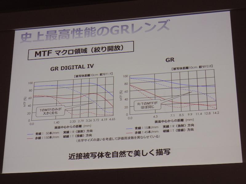 通常時のMTF(左)とマクロ領域時のMFT(右)。従来機よりも放射方向と接線方向のカーブが揃っている。
