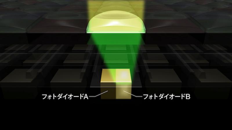 フォトダイオードのAとBにおいて、それぞれ独立して位相差の信号を検出する。