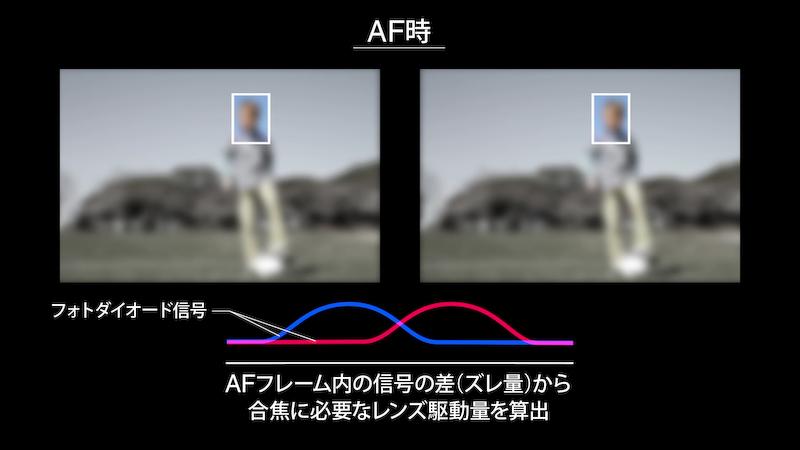 2つのフォトダイオードの信号のズレ量からレンズ駆動量を算出する。