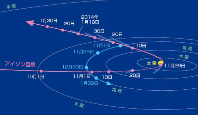 """<b class="""""""">アイソン彗星と地球の位置関係</b><br class="""""""">アイソン彗星は11月29日に太陽に最接近。軌道は非常に細長く、太陽に接近するのはこの1度きりと考えられています。<br class="""""""">彗星の軌道は傾いていて、地球の公転面とは斜めに交わっています。彗星軌道の破線になっている部分は、地球の公転面の南側に位置するところになります。"""