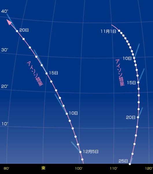 "<b class="""">アイソン彗星の見える位置</b><br class="""">日の出1時間前のアイソン彗星の位置です。彗星は、真東より若干南の位置に昇ってきます。<br class="""">東の空の天体は、日周運動で右斜め上に移動していきます。"