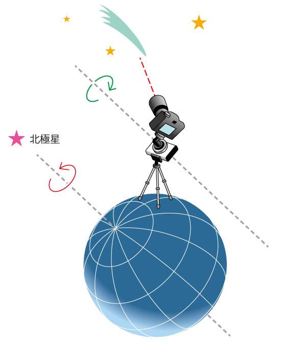 """<b class="""""""">赤道儀のしくみ</b><br class="""""""">地球の自転軸「地軸」と平行に赤道儀の駆動軸「極軸」をセットし、自転と同じ速さで逆回転させて自転の影響をキャンセルします。その結果、赤道儀に搭載したカメラは宇宙空間に対して常に同じ向きを保つことになります。"""