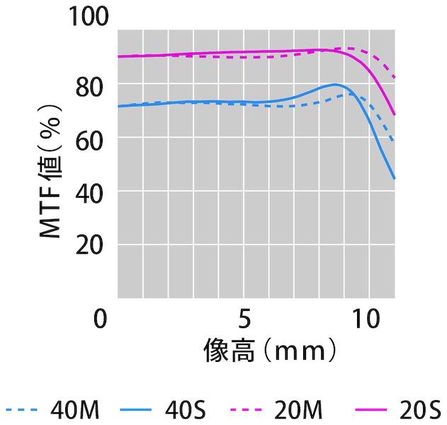 MFT曲線。