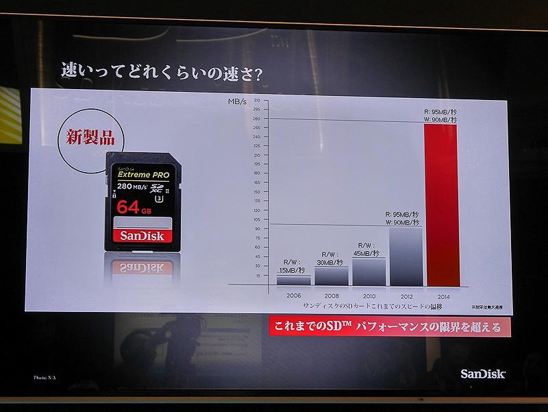 サンディスクのカードにおけるこれまでの速度と、UHS-II対応カードの速度差。