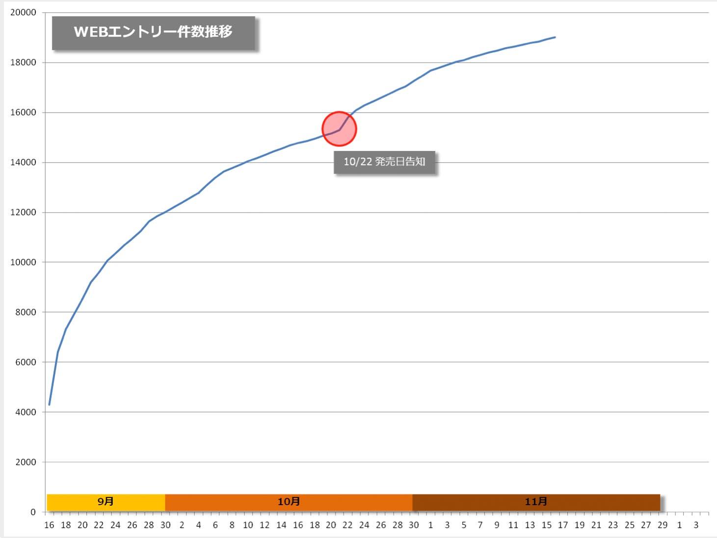 発表日からのWebエントリーの推移。発表からあっという間に1万件を超えているのがわかる