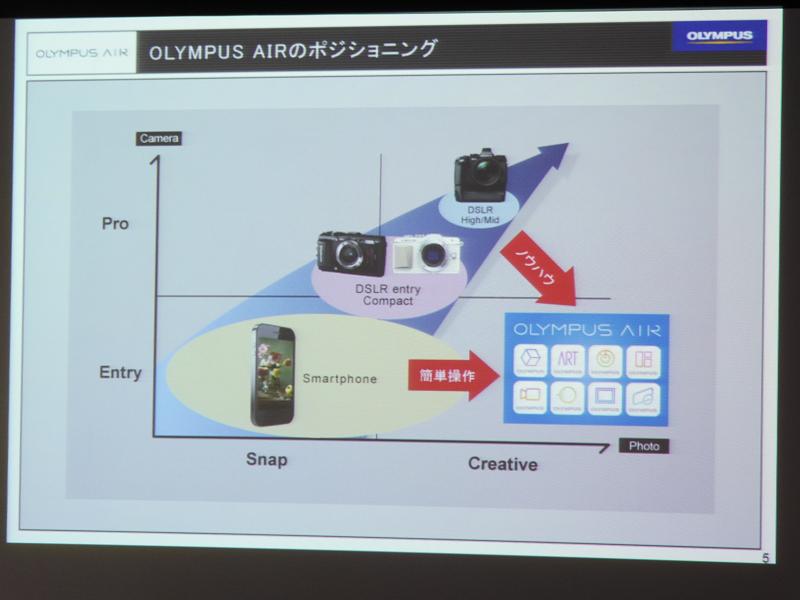 レンズ交換式カメラの機能をスマホのアプリで実現した