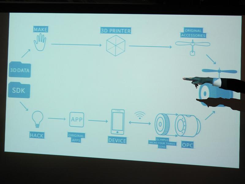 ハードウェア面とソフトウェア面の両方に第3者が関われる仕組みとなっている