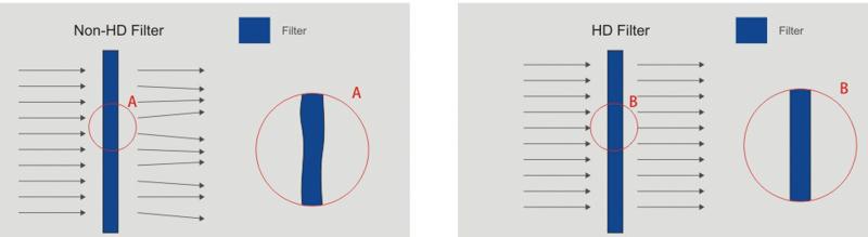 樹脂製フィルター(左)は微妙な凹凸で光が曲がってしまうが、ガラス製フィルターは平坦なため解像力を損なわないという