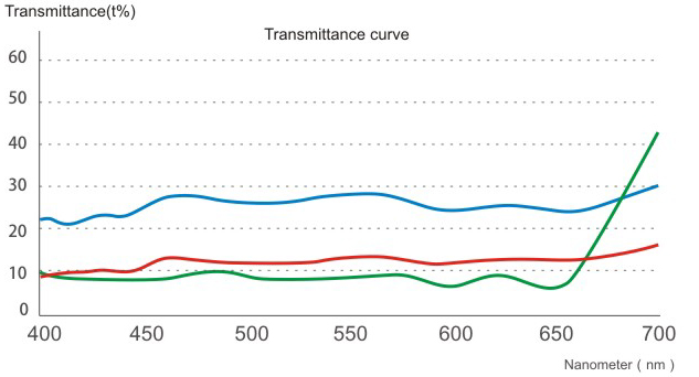 横軸に波長、縦軸に透過率をとったグラフ。青はBENROのND4フィルター、赤はBENROのND8フィルター。いずれも全帯域でほぼフラットな透過率となっている。一方、樹脂製フィルターは650~700nmでNDの効果が薄れてしまっている。樹脂製フィルターでは避けるのが難しい特性という