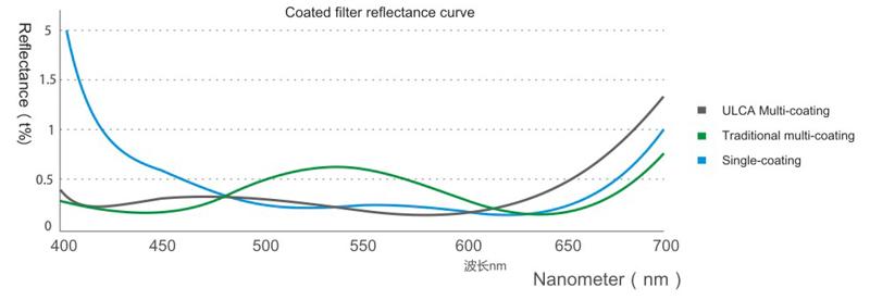 これはコーティングの比較。従来のマルチコーティングやシングルコーティングに比べて全体として反射率が低いのがわかる
