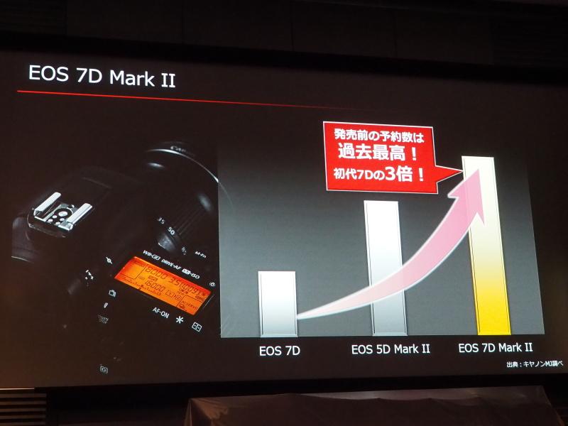 EOS 7D Mark IIの好調をアピール