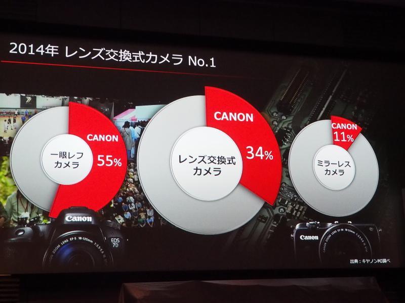 コンパクトカメラとデジタル一眼レフカメラの同社シェアをアピール