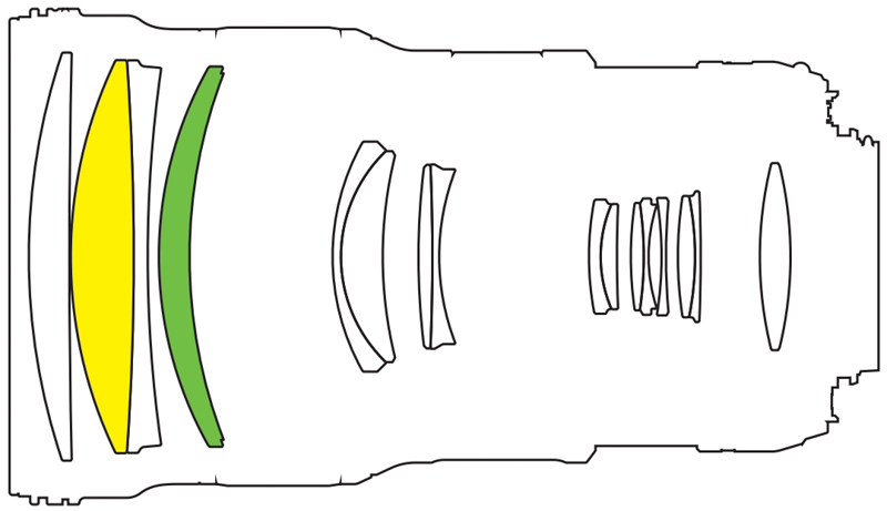 レンズ構成図。緑がPFレンズ、黄色がEDレンズ