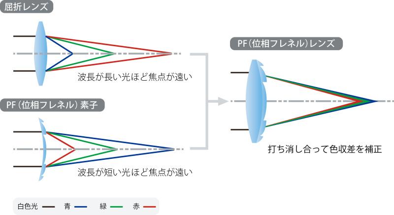 """<strong class="""""""">PFレンズの仕組み</strong><br class="""""""">波長の長い光ほど屈折しにくいので遠くに焦点を結ぶが、PFレンズでは逆に波長の長い光ほど手前に焦点を結ぶ。そのため、屈折レンズとPFレンズをうまく組み合わせることで互いの色収差を打ち消すことができる"""