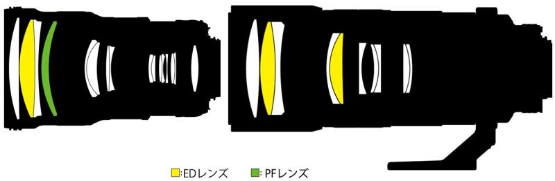 """<strong class="""""""">新旧レンズ構成図の比較</strong><br class="""""""">AF-S NIKKOR 300mm f/4E PF ED VR(上)とAi AF-S Nikkor 300mm f/4D IF-ED(下)。新サンヨンは、PFレンズを使って色収差を大幅に低減できた余力で、光学系を大幅に短縮。VR搭載でレンズ構成枚数が増えているが、後ろのレンズ群はどれも肉薄で、トータルのレンズ重量は旧サンヨンよりも軽くなっている"""