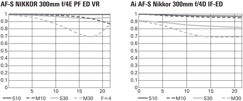 """<strong class="""""""">新旧レンズのMTF曲線図の比較</strong><br class="""""""">旧サンヨンも画質性能に定評があるだけに、この焦点距離のレンズとしては非常に素晴らしい特性だが、新サンヨンはサジタル30本/mmの特性が大口径超望遠レンズ並みに高く、細かい絵柄の解像が期待できる"""