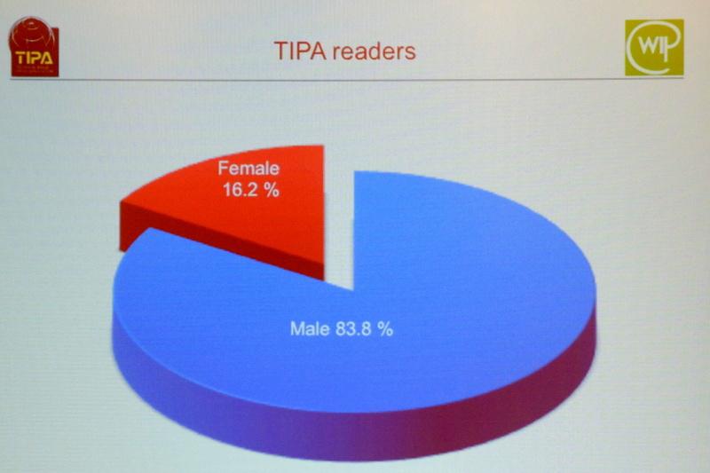 TIPA加盟誌読者の男女比率