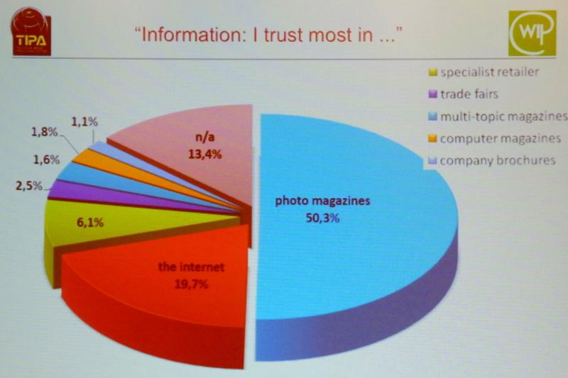 信頼する媒体